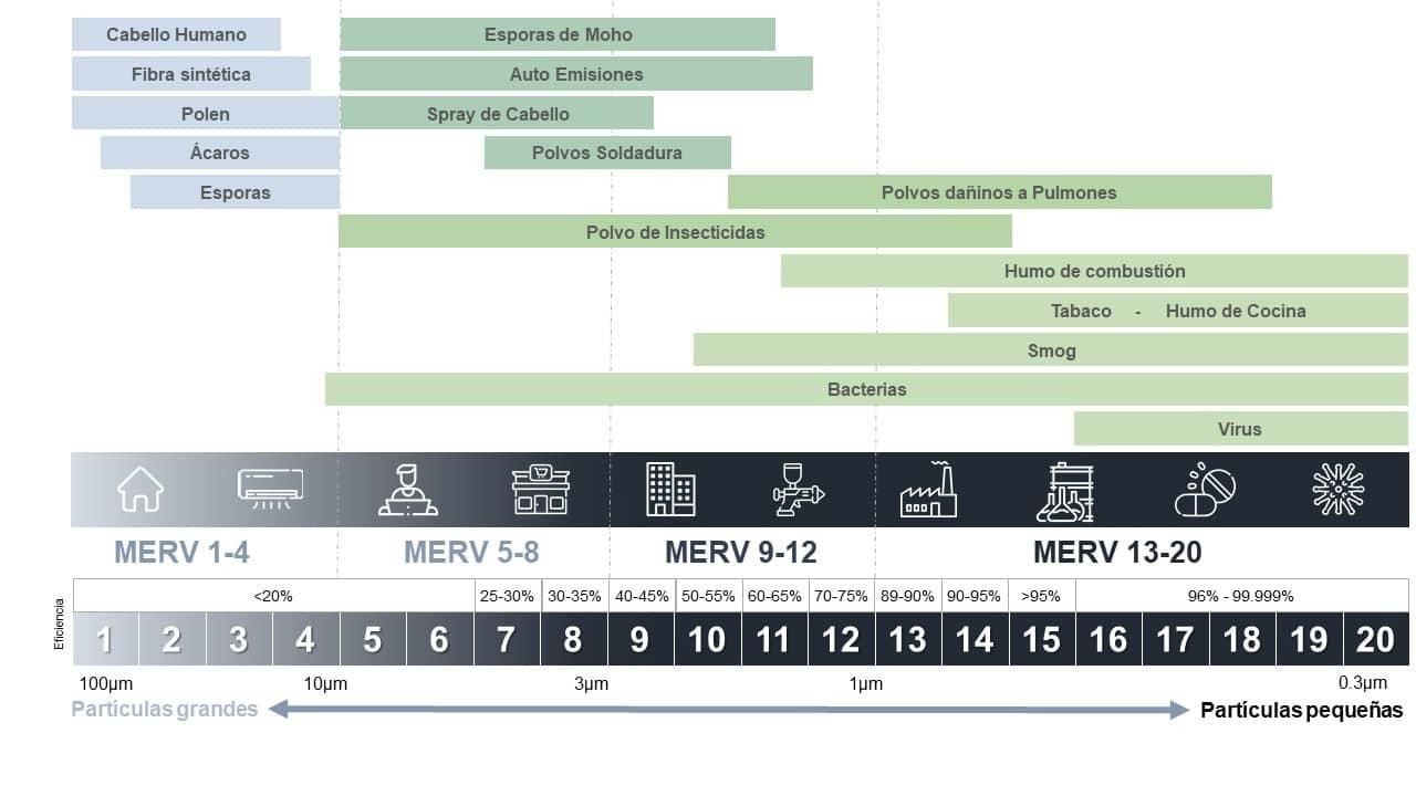 Tabla de equivalencia de MERV de filtros industriales  Macrofilter
